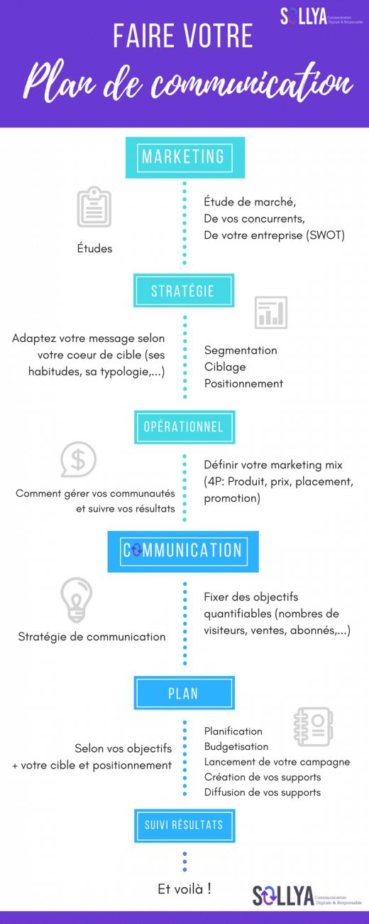 Faire votre plan de communication