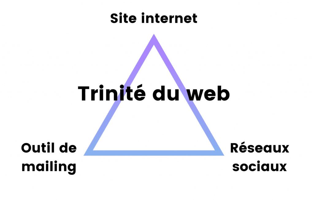 trinite du web marketing